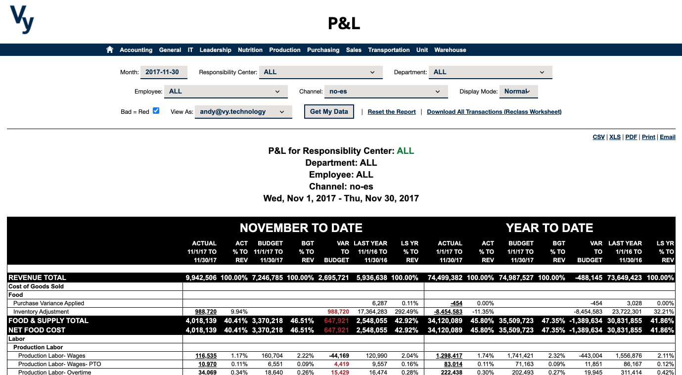Vy NAV Reports - P&L