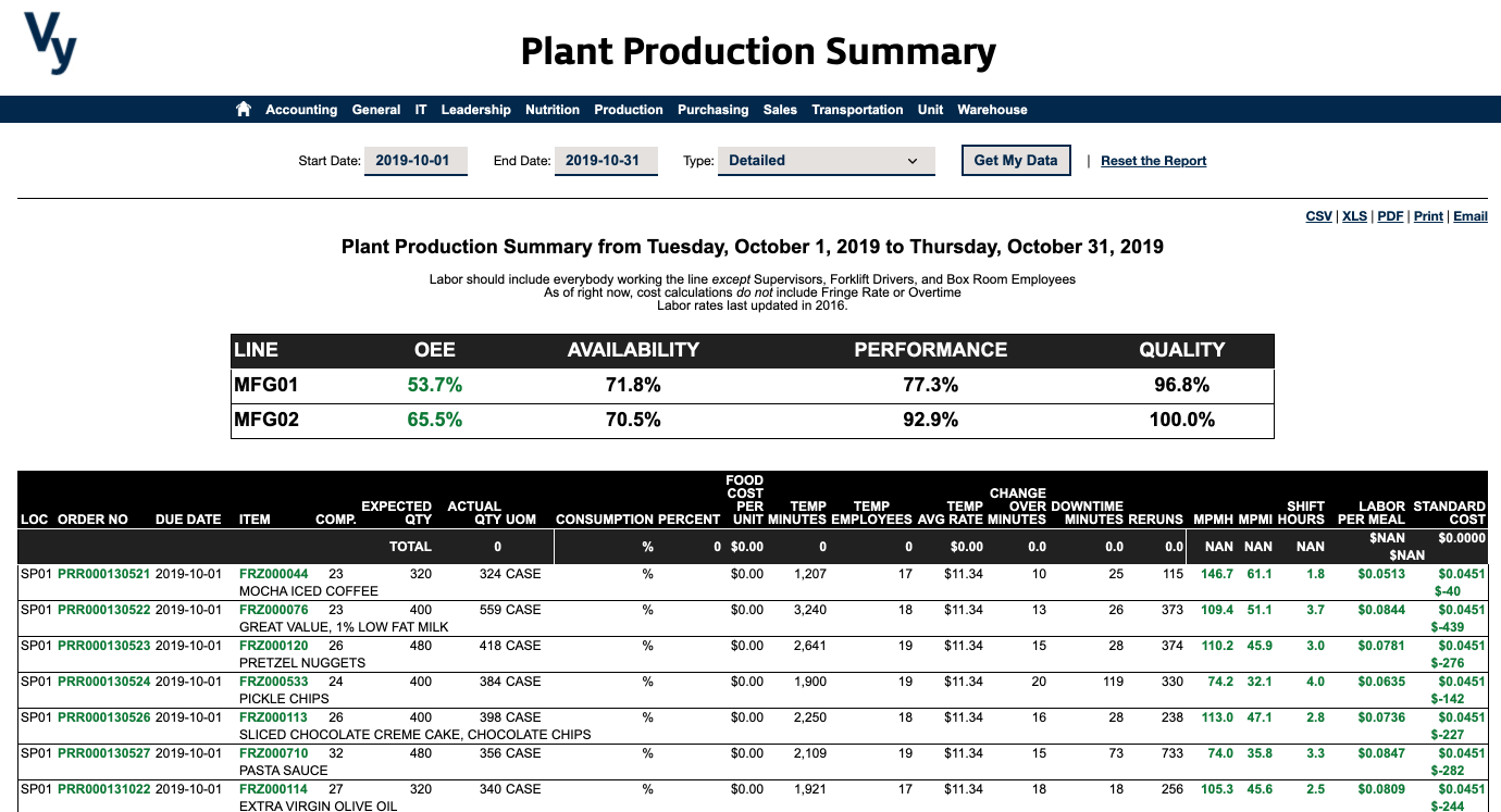 Vy NAV Reports - Plant Production Summary