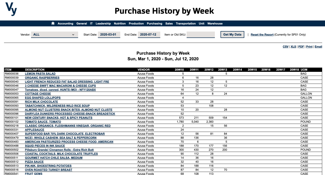 Vy NAV Reports - Purchase History by Week