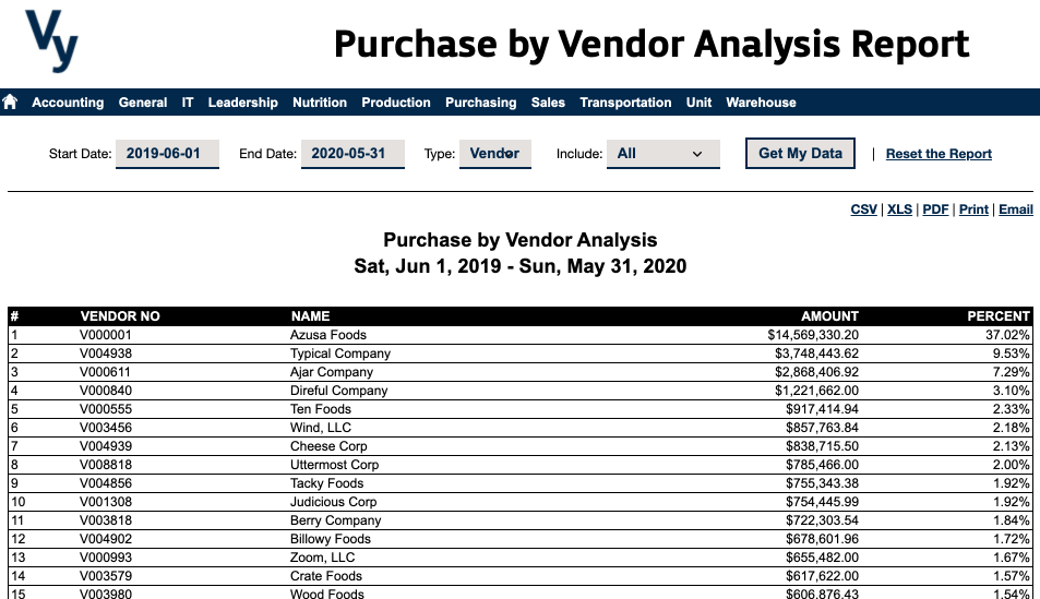 Vy NAV Reports - Vendor Analysis